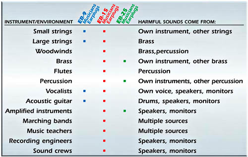 Musician Sound Filters and Related Instruments